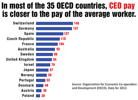 CEO Pay OECD Countries