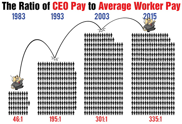 Ratio of CEO to Worker Pay